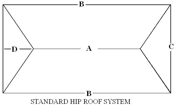 Delightful ROOF MEASUREMENTS